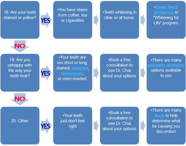 Emergency Dental Triage Chart 5